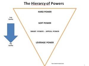 piramide power