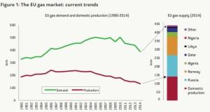 fig 1 gas market